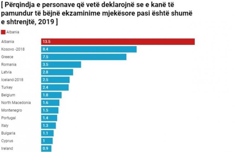 Eurostat: 13.5% e shqiptarëve nuk plotësojnë nevojat për ekzaminim mjekësor pasi janë të shtrenjta, më e larta në Europë
