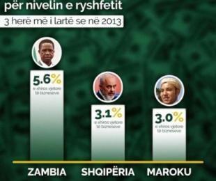 Tabaku publikon shifrat e BB dhe BERZH: Shqipëria e dyta në botë për korrupsion!