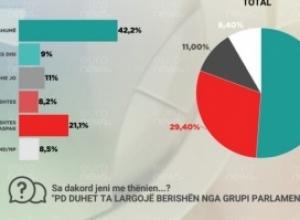 Del sondazhi/ 71% e demokratëve kundër Bashës dhe pro Berishës