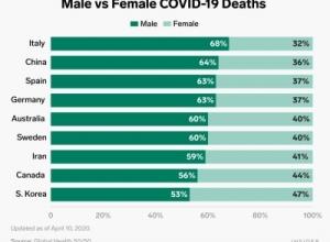 Pse koronavirusi vret më shumë burra se gra?